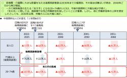 【政策資料集】今後の人口動態の変化(高齢化と支え手の減少)