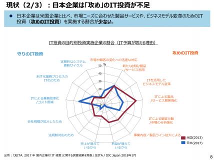 【政策資料集】日本企業は攻めのIT投資が不足
