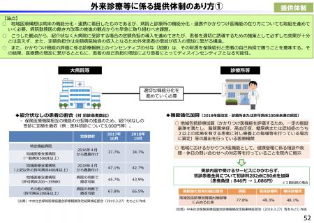 【政策資料集】外来診療等に係る提供体制のあり方①