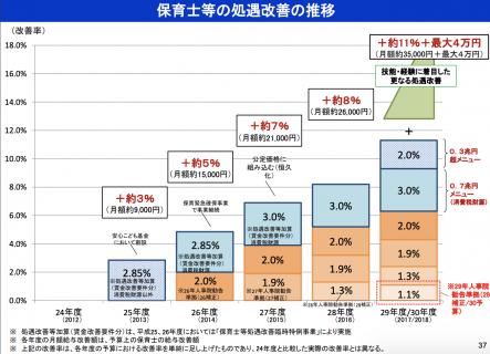【政策資料集】保育士等の処遇改善の推移