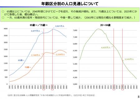 【政策資料集】年齢区分別の人口見通しについて