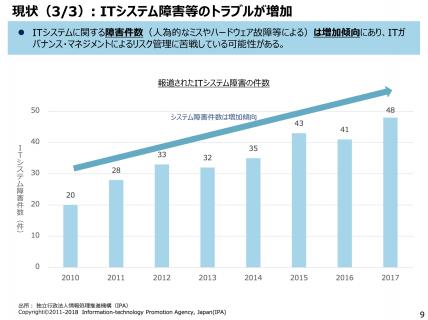 【政策資料集】ITシステム障害等のトラブルが増加
