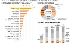 【政策資料集】訪日外国人旅行者の飲食費及び食料品等の買物代
