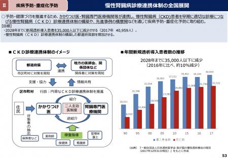【政策資料集】年間新規透析導入患者数の推移