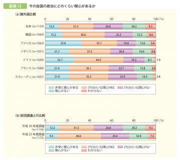 【政策資料集】若者の意識(国家・社会関係)
