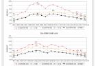 【政策資料集】障がい児保育の実施状況推移