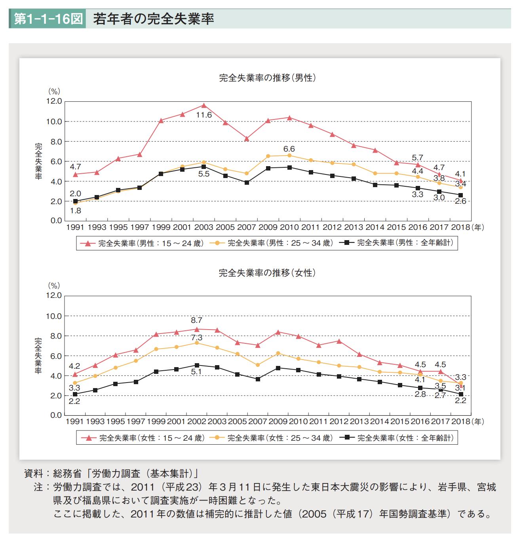 政策資料集】若年者の完全失業率   石田まさひろ政策研究会