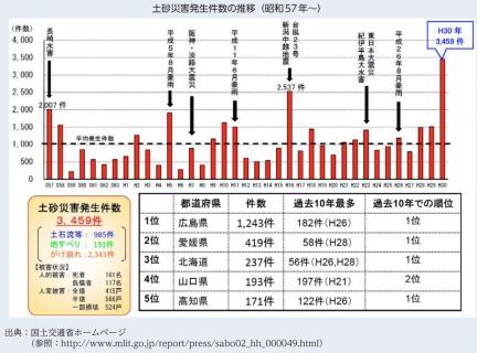 【政策資料集】土砂災害の発生件数