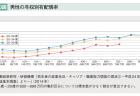 【政策資料集】完結出生児数の推移