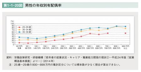 【政策資料集】男性の年収別配偶率