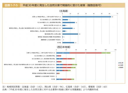 【政策資料集】間接的な被害とBCP(事業継続計画)
