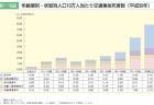【政策資料集】車両等のバリアフリー化