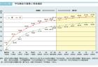 【政策資料集】高齢者労働力人口の推移