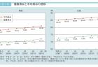 【政策資料集】平均寿命の推移と将来推計