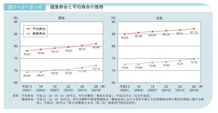 【政策資料集】健康寿命と平均寿命の推移