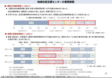 【政策資料集】地域包括支援センターの業務実態