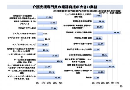 【政策資料集】ケアマネジャーの負担が大きい業務