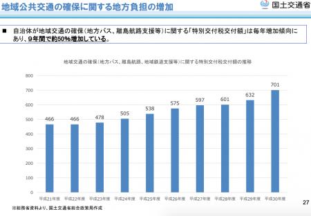 【政策資料集】地域公共交通の確保
