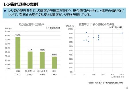 【政策資料集】レジ袋辞退率の実例