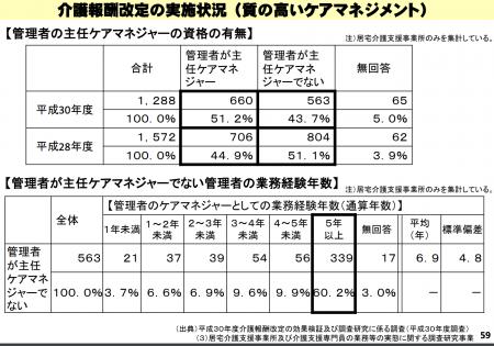 【政策資料集】管理者における主任ケアマネジャーの割合