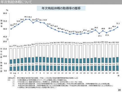 【政策資料集】年次有給休暇の取得率の推移