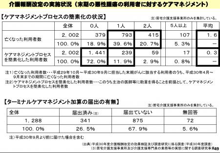 【政策資料集】ターミナルケアマネジメント加算の取得率