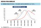 【政策資料集】マークアップ率とデジタル集約度