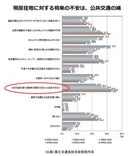 【政策資料集】居住地に対する将来の不安