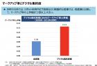 【政策資料集】経営者の年齢分布