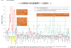 【政策資料集】新規求人と充足数の割合