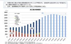 【政策資料集】死亡数の将来推計