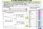 【政策資料集】天候不順と生産量