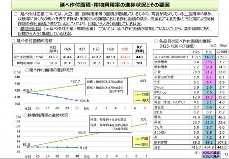 【政策資料集】延べ作付面積・耕地利用率の状況