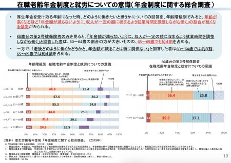 【政策資料集】在職老齢年金制度と就労についての意識