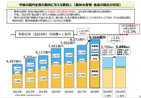 【政策資料集】農林水産物・食品の輸出の状況