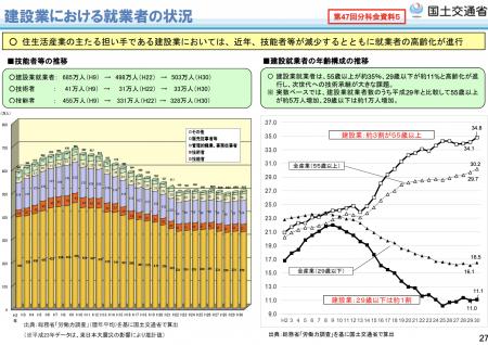 【政策資料集】建設業における就業者の状況