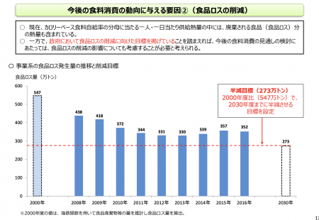 【政策資料集】食品ロスの現状