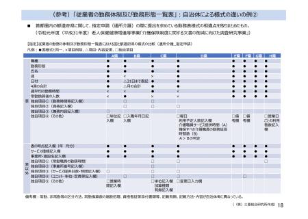 【政策資料集】自治体ごとの書類様式の違い