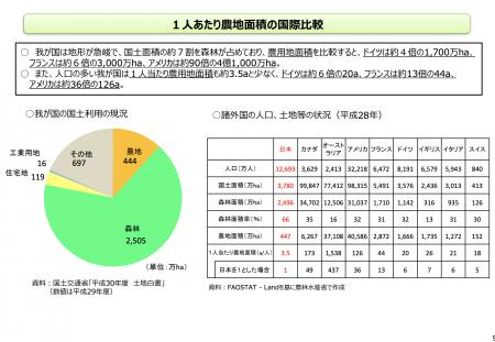 【政策資料集】一人当たりの農地面積の国際比較