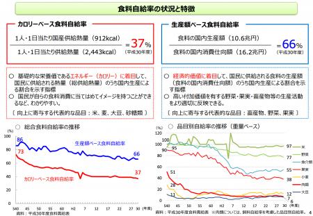 【政策資料集】食料自給率の状況と特徴