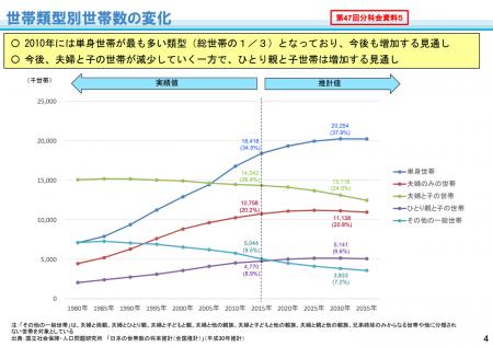 【政策資料集】単身世帯の増加