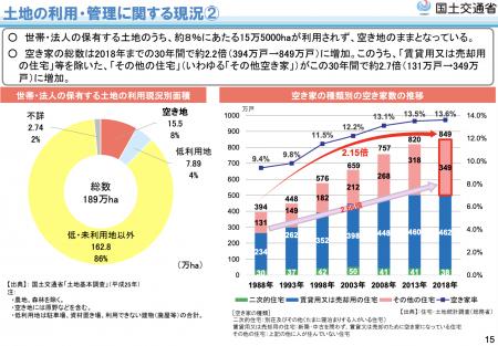 【政策資料集】土地の利用・管理に関する現況