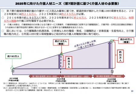 【政策資料集】2025年に向けた介護人材ニーズ