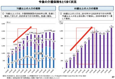 【政策資料集】85歳以上の人口の推移