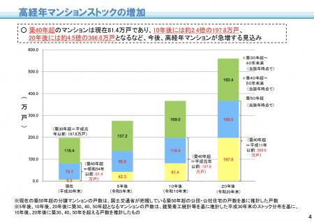 【政策資料集】高経年マンションの増加