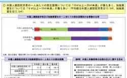 【政策資料集】外国人労働者の住宅の確保について②