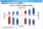【政策資料集】日本における新技術の導入状況
