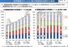 【政策資料集】訪問看護ステーション数の年次推移