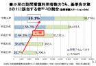 【政策資料集】小児における訪問看護ステーション利用者の推移