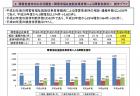 【政策資料集】精神障害者の職場定着率